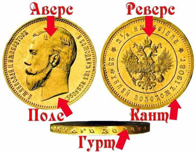 Названия частей монеты